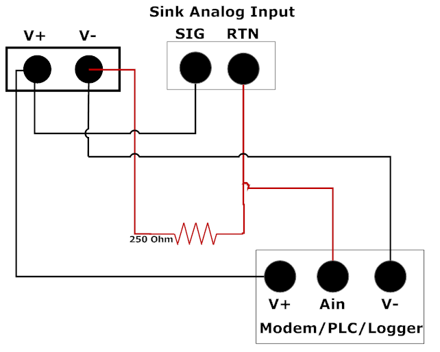 Sink Analog Input