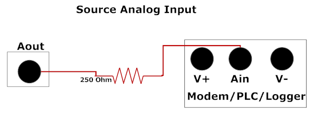 Source Analog Input